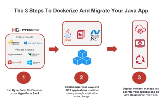 3 Steps to Dockerize and Migrate Your Java and .NET Apps