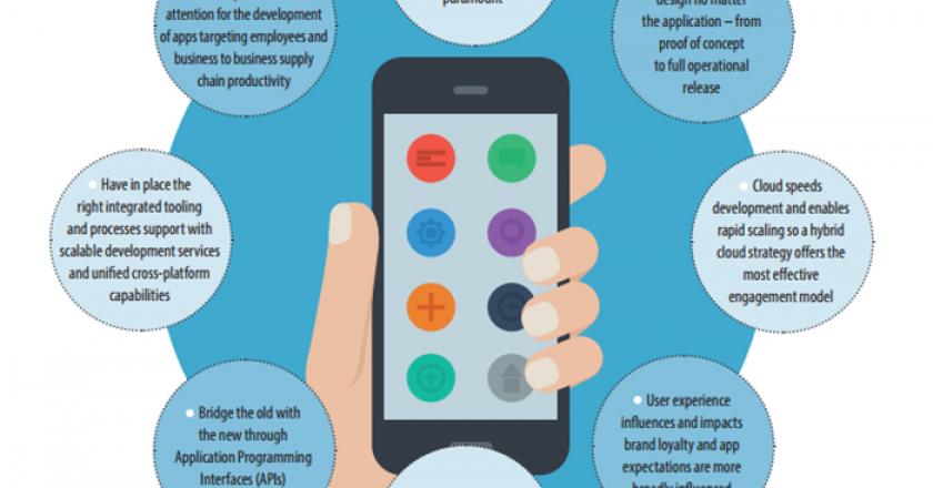 Achieving Mobile App Development Success with Hybrid Cloud