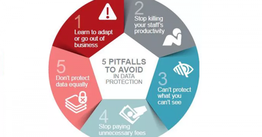Top 5 Pitfalls To Avoid In Your Data Protection Strategy